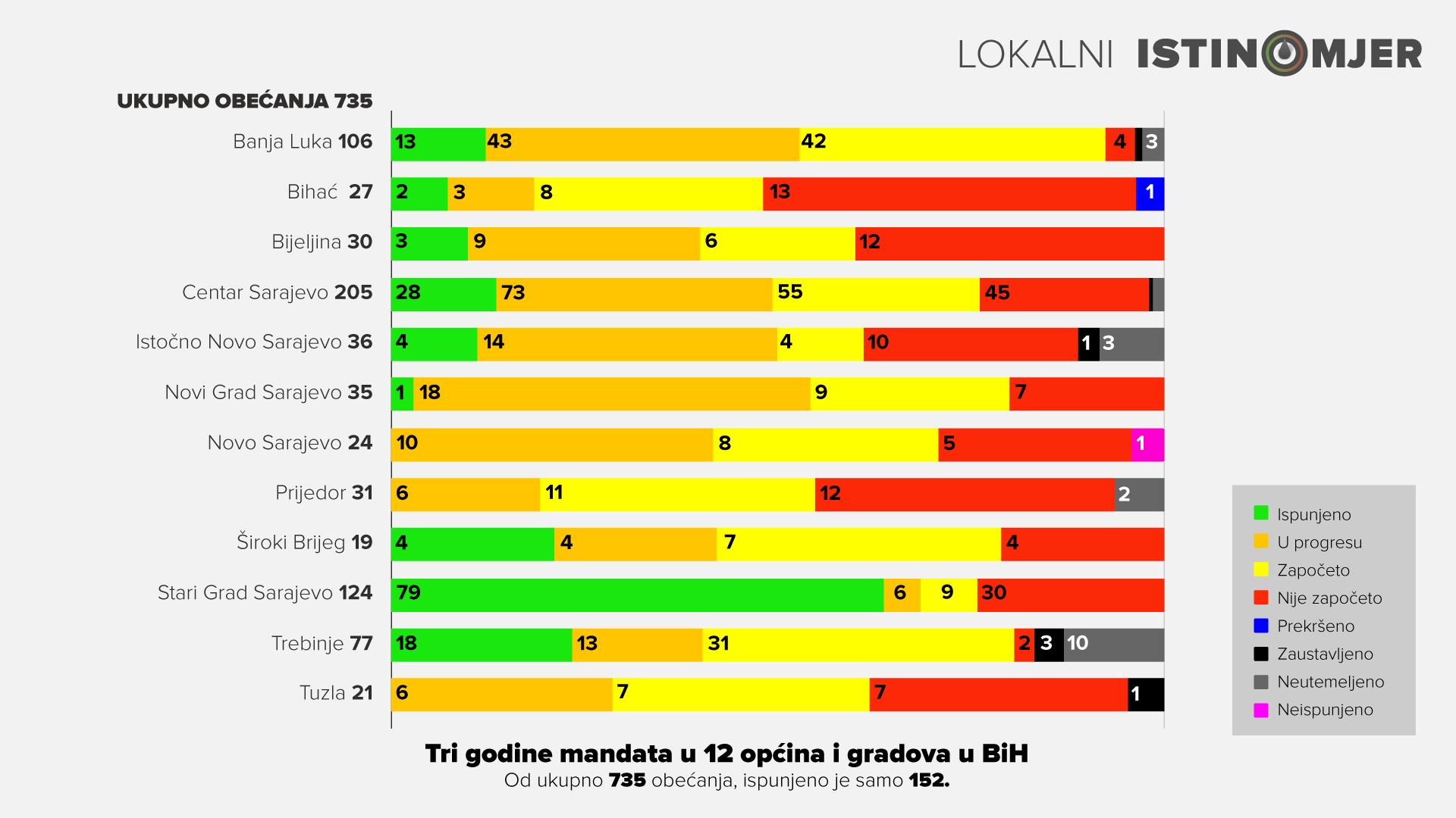 lokalni-istinomjer_tri-godine-mandata__final.png